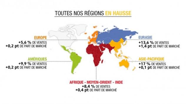 Résultats 2017 du groupe Renault en 2017